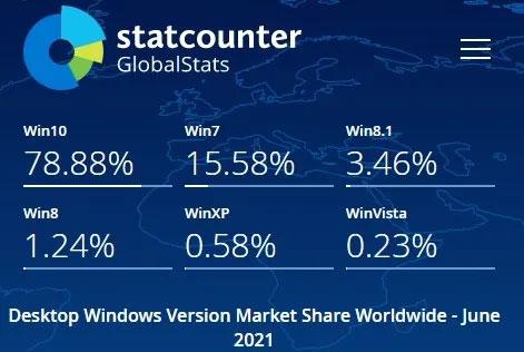 Còn rất ít người dùng vẫn đang sử dụng Windows 8/8.1