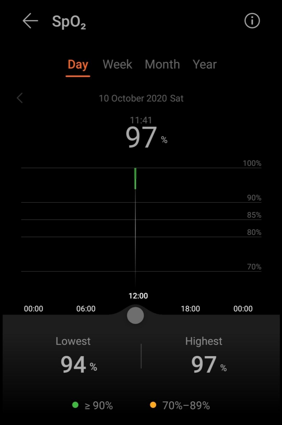 Dữ liệu SpO2 được đăng nhập vào Huawei Health.