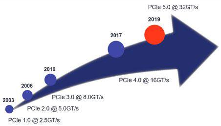 Nhịp độ phát triển chóng mặt của PCIe dường như sẽ tiếp tục
