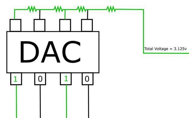Sơ đồ hiển thị DAC 4-bit