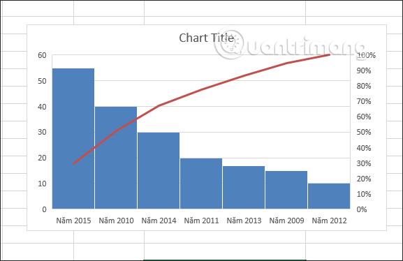 Biểu đồ Pareto trong Excel