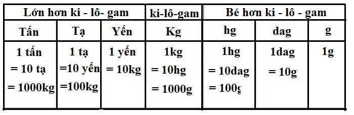 Bảng đơn vị đo khối lượng